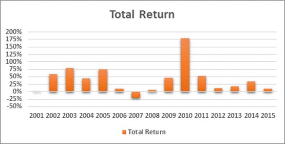 esop-return